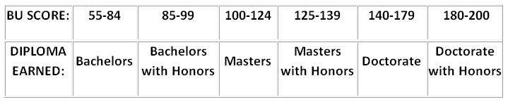 Billiard University Score Ranges for Diplomas - Your Diploma depends upon your Exam Score
